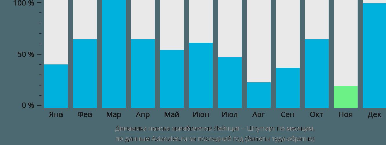 Динамика поиска авиабилетов из Лейпцига в Штутгарт по месяцам