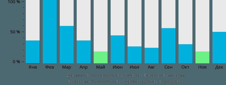 Динамика поиска авиабилетов из Лейпцига на Тенерифе по месяцам