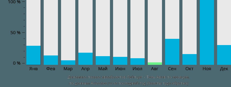 Динамика поиска авиабилетов из Лейпцига в Тель-Авив по месяцам