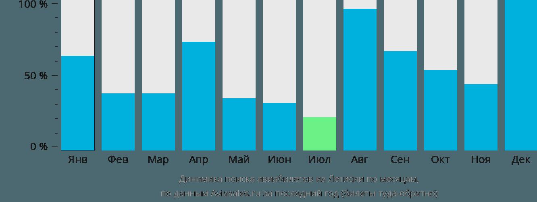 Динамика поиска авиабилетов из Летисии по месяцам