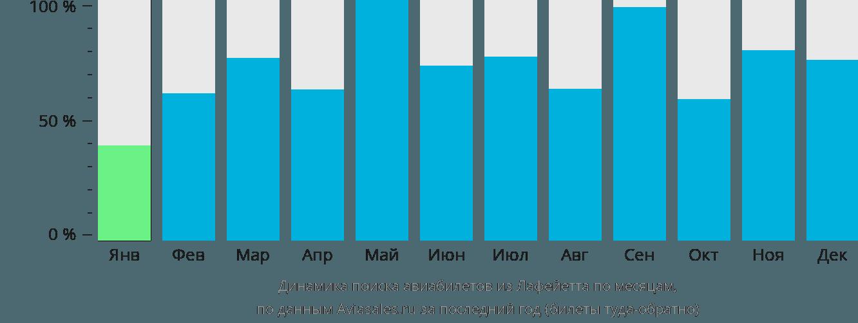 Динамика поиска авиабилетов из Лафейетта по месяцам