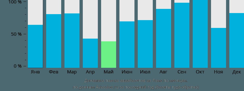 Динамика поиска авиабилетов из Ломе по месяцам