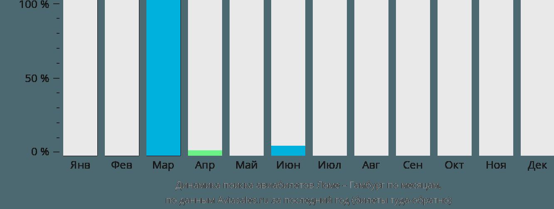Динамика поиска авиабилетов из Ломе в Гамбург по месяцам