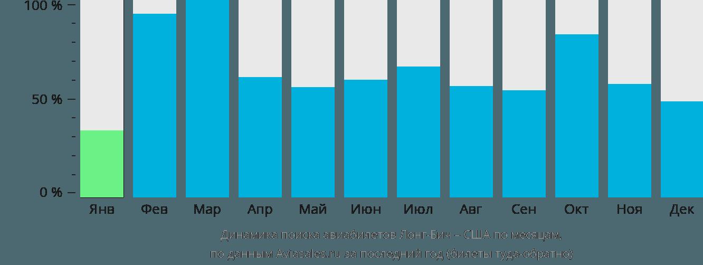 Динамика поиска авиабилетов из Лонг-Бича в США по месяцам