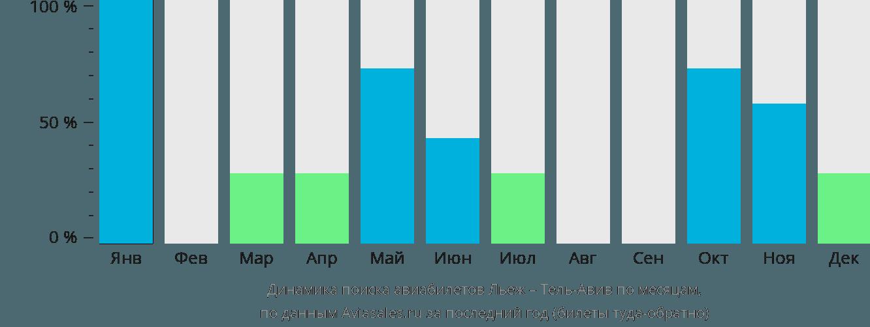 Динамика поиска авиабилетов из Льежа в Тель-Авив по месяцам