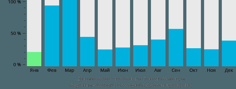 Динамика поиска авиабилетов из Лангкави по месяцам