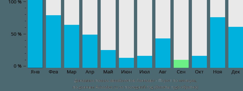 Динамика поиска авиабилетов из Лангкави на Пхукет по месяцам