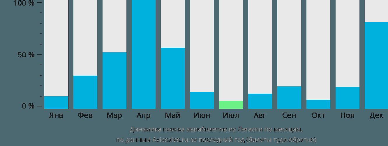 Динамика поиска авиабилетов из Легаспи по месяцам