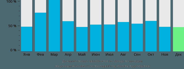 Динамика поиска авиабилетов из Лахора по месяцам