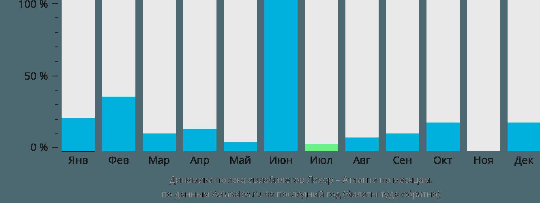 Динамика поиска авиабилетов из Лахора в Атланту по месяцам