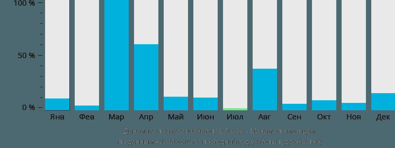 Динамика поиска авиабилетов из Лахора в Манаму по месяцам