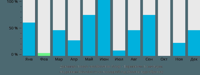 Динамика поиска авиабилетов из Лахора в Бирмингем по месяцам