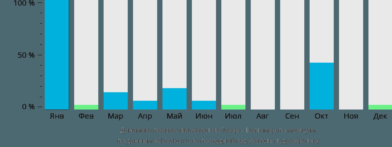 Динамика поиска авиабилетов из Лахора в Балтимор по месяцам