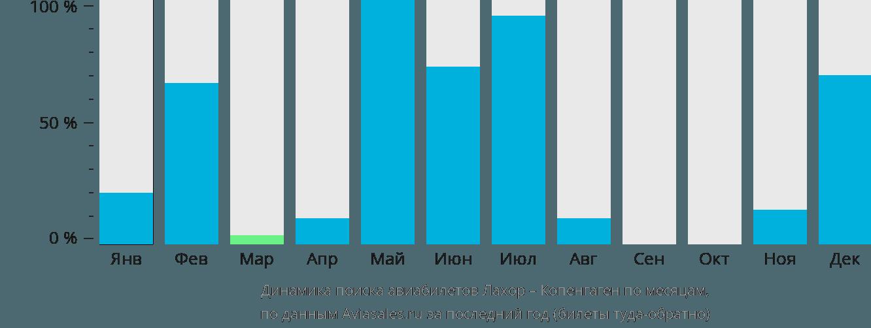 Динамика поиска авиабилетов из Лахора в Копенгаген по месяцам