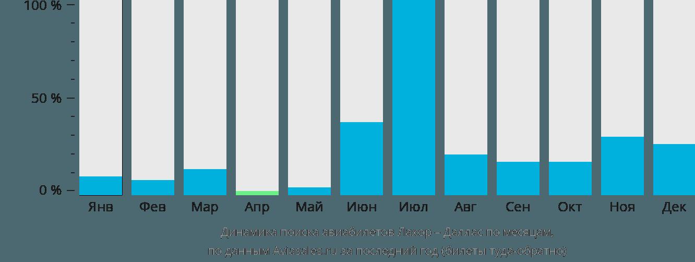Динамика поиска авиабилетов из Лахора в Даллас по месяцам