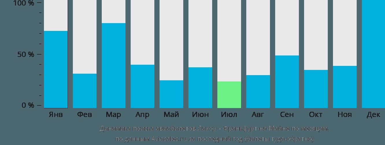 Динамика поиска авиабилетов из Лахора во Франкфурт-на-Майне по месяцам