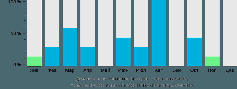 Динамика поиска авиабилетов из Лахора в Кабул по месяцам