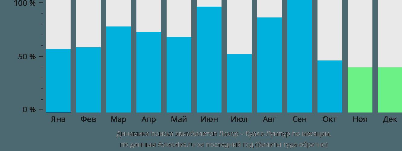 Динамика поиска авиабилетов из Лахора в Куала-Лумпур по месяцам