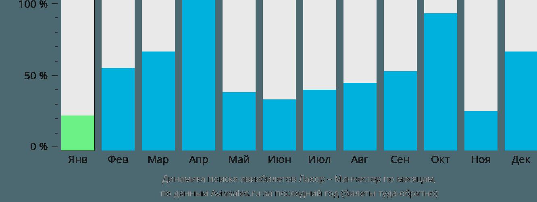 Динамика поиска авиабилетов из Лахора в Манчестер по месяцам