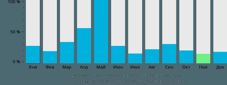 Динамика поиска авиабилетов из Лахора в Маскат по месяцам