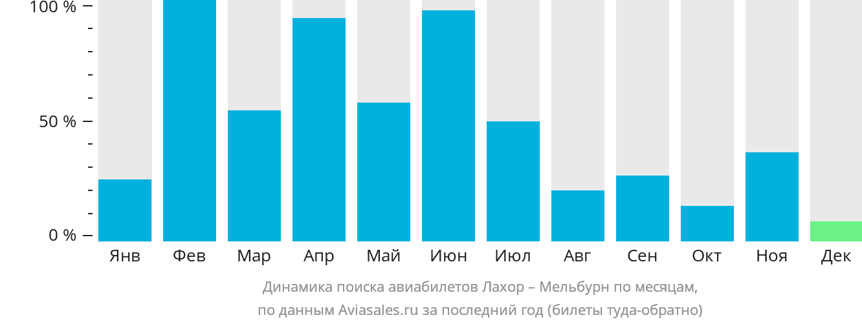 Динамика поиска авиабилетов из Лахора в Мельбурн по месяцам
