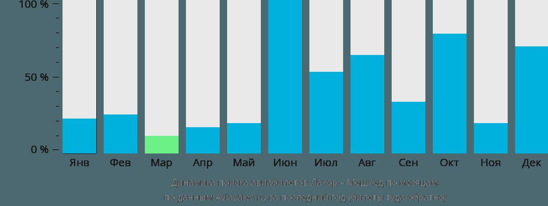 Динамика поиска авиабилетов из Лахора в Мешхед по месяцам