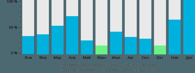 Динамика поиска авиабилетов из Лахора в Мултан по месяцам