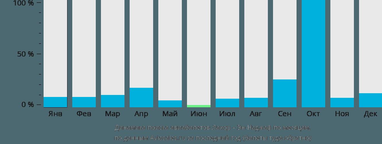 Динамика поиска авиабилетов из Лахора в Эн-Наджаф по месяцам