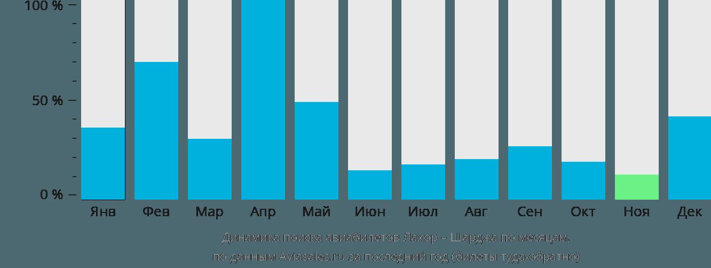 Динамика поиска авиабилетов из Лахора в Шарджу по месяцам