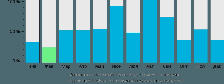 Динамика поиска авиабилетов из Лахора в Ташкент по месяцам