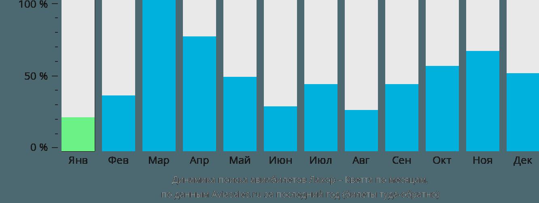 Динамика поиска авиабилетов из Лахора в Кветту по месяцам