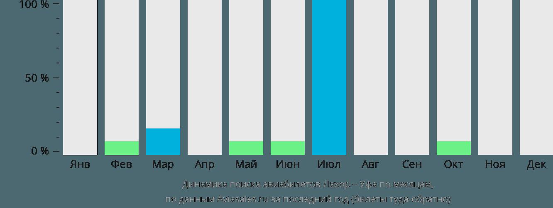Динамика поиска авиабилетов из Лахора в Уфу по месяцам