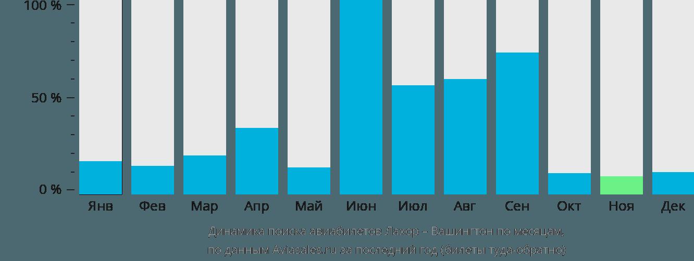 Динамика поиска авиабилетов из Лахора в Вашингтон по месяцам