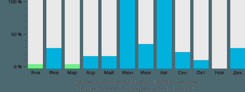 Динамика поиска авиабилетов из Лахора в Варшаву по месяцам