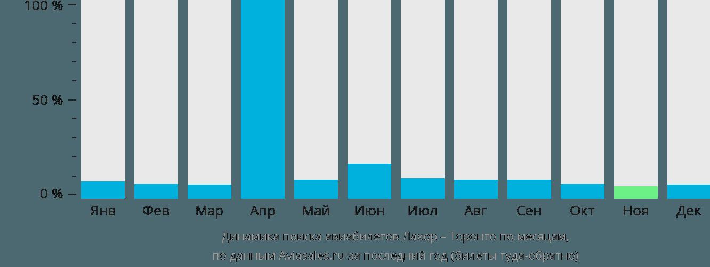 Динамика поиска авиабилетов из Лахора в Торонто по месяцам