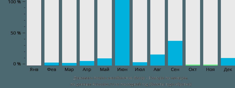 Динамика поиска авиабилетов из Лахора в Калгари по месяцам