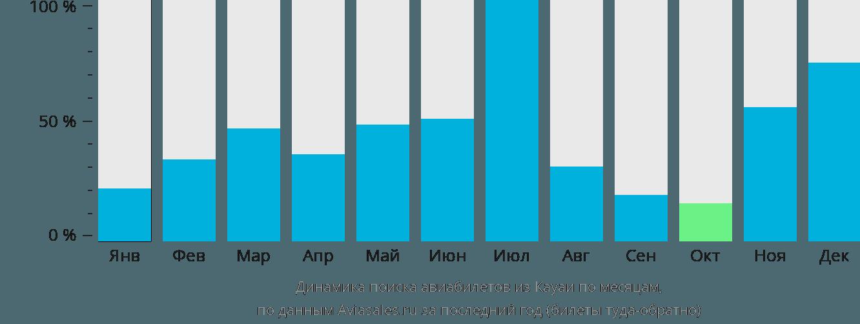 Динамика поиска авиабилетов из Кауаи по месяцам