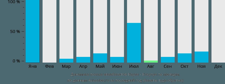 Динамика поиска авиабилетов из Кауаи в Кахулуи по месяцам