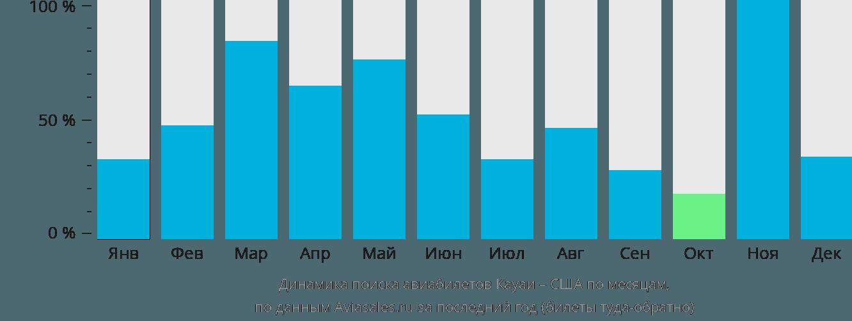 Динамика поиска авиабилетов из Кауаи в США по месяцам