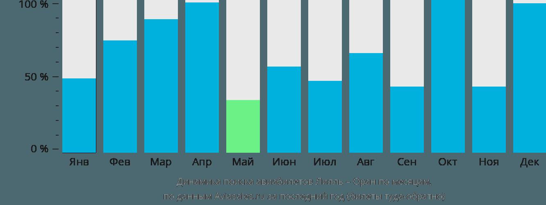 Динамика поиска авиабилетов из Лилля в Оран по месяцам