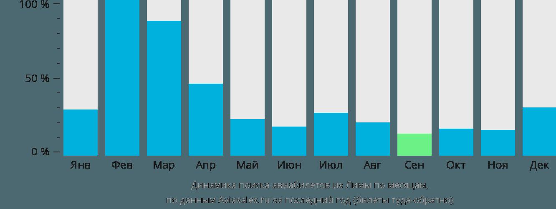Динамика поиска авиабилетов из Лимы по месяцам