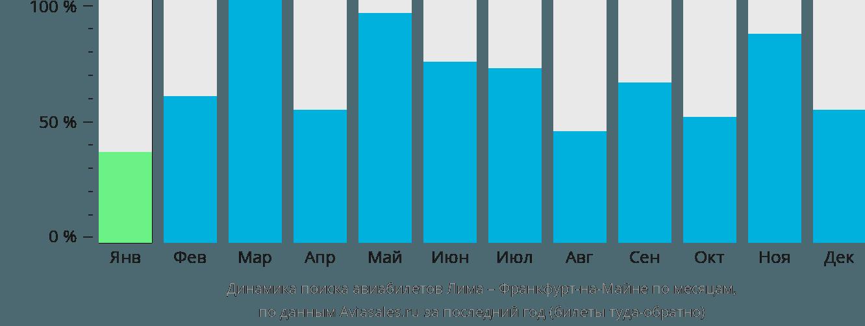 Динамика поиска авиабилетов из Лимы во Франкфурт-на-Майне по месяцам
