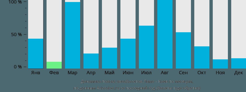 Динамика поиска авиабилетов из Лимы в Киев по месяцам