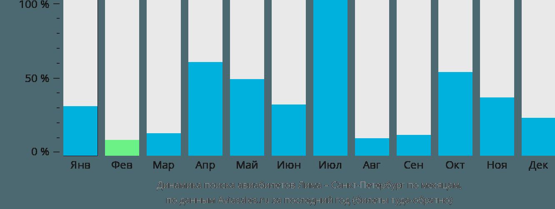 Динамика поиска авиабилетов из Лимы в Санкт-Петербург по месяцам
