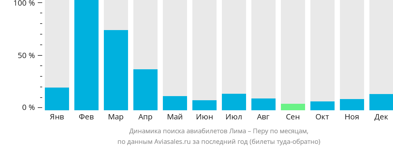 Динамика поиска авиабилетов из Лимы в Перу по месяцам