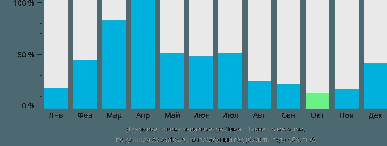 Динамика поиска авиабилетов из Лимы в Такну по месяцам