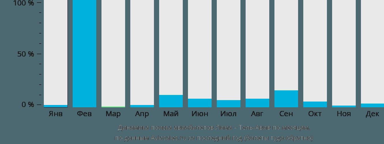Динамика поиска авиабилетов из Лимы в Тель-Авив по месяцам