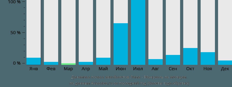 Динамика поиска авиабилетов из Лимы в Монреаль по месяцам