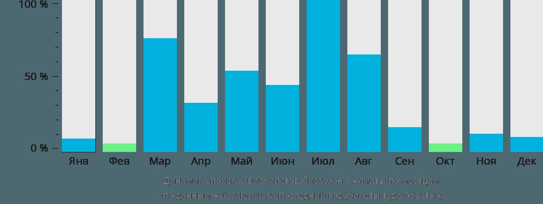 Динамика поиска авиабилетов из Лиссабона в Алматы по месяцам