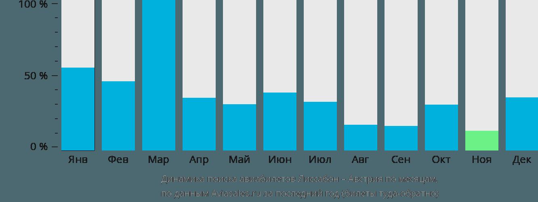Динамика поиска авиабилетов из Лиссабона в Австрию по месяцам